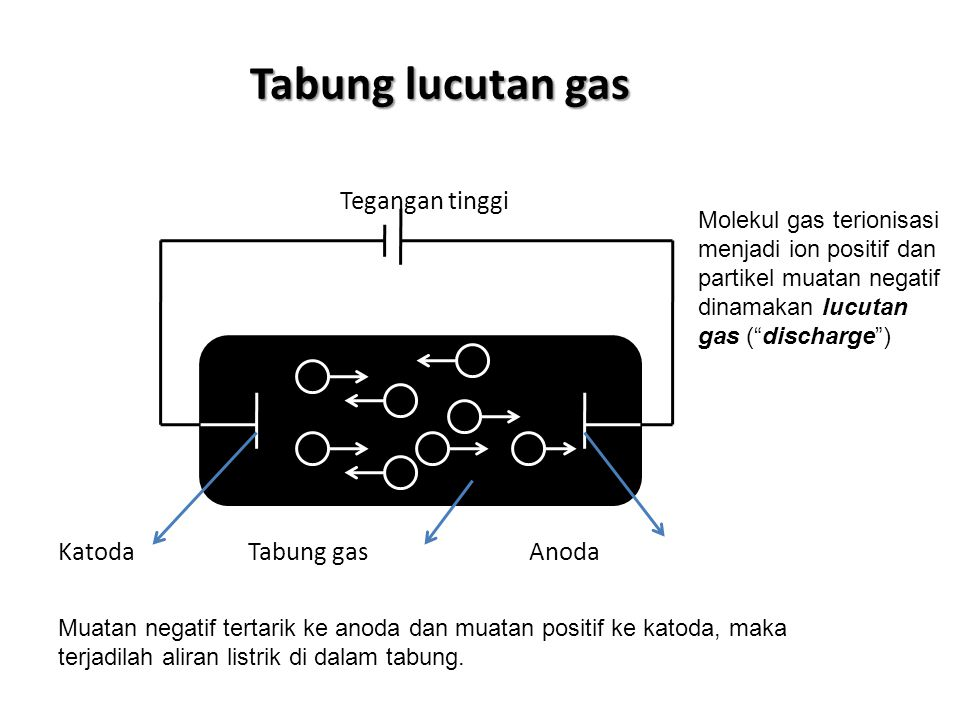 Tabung lucutan gas Tegangan tinggi _ + _ + _ + _ _ _ + Katoda Tabung gas Anoda