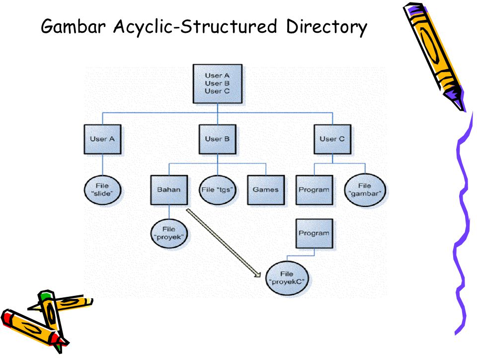 Gambar Acyclic-Structured Directory