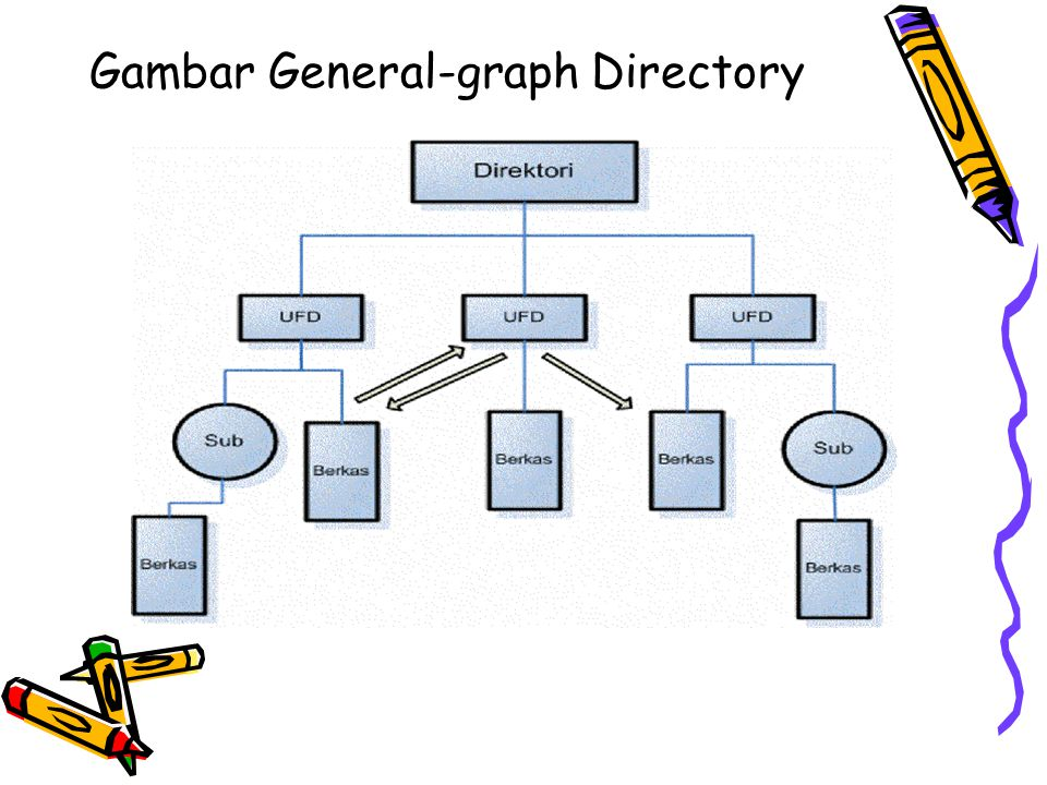 Gambar General-graph Directory