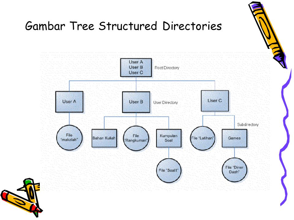 Gambar Tree Structured Directories