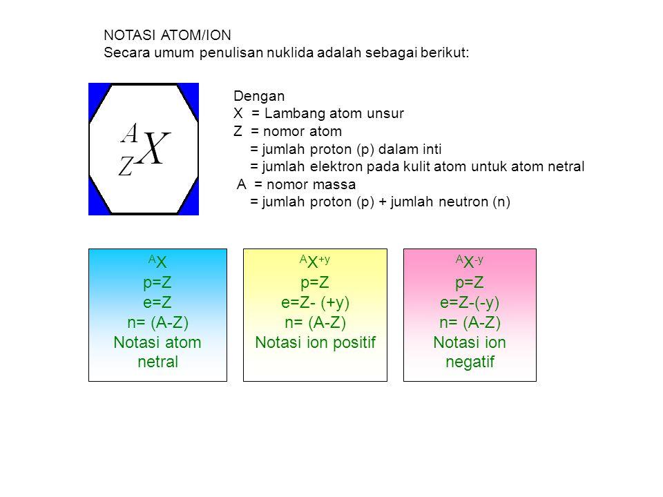 AX p=Z e=Z n= (A-Z) Notasi atom netral AX+y p=Z e=Z- (+y) n= (A-Z)
