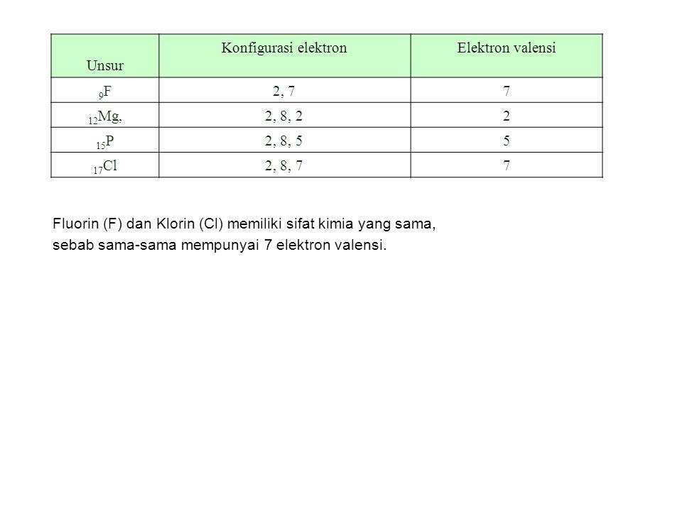 Unsur Konfigurasi elektron. Elektron valensi. 9F. 2, 7. 7. 12Mg, 2, 8, 2. 2. 15P. 2, 8, 5.