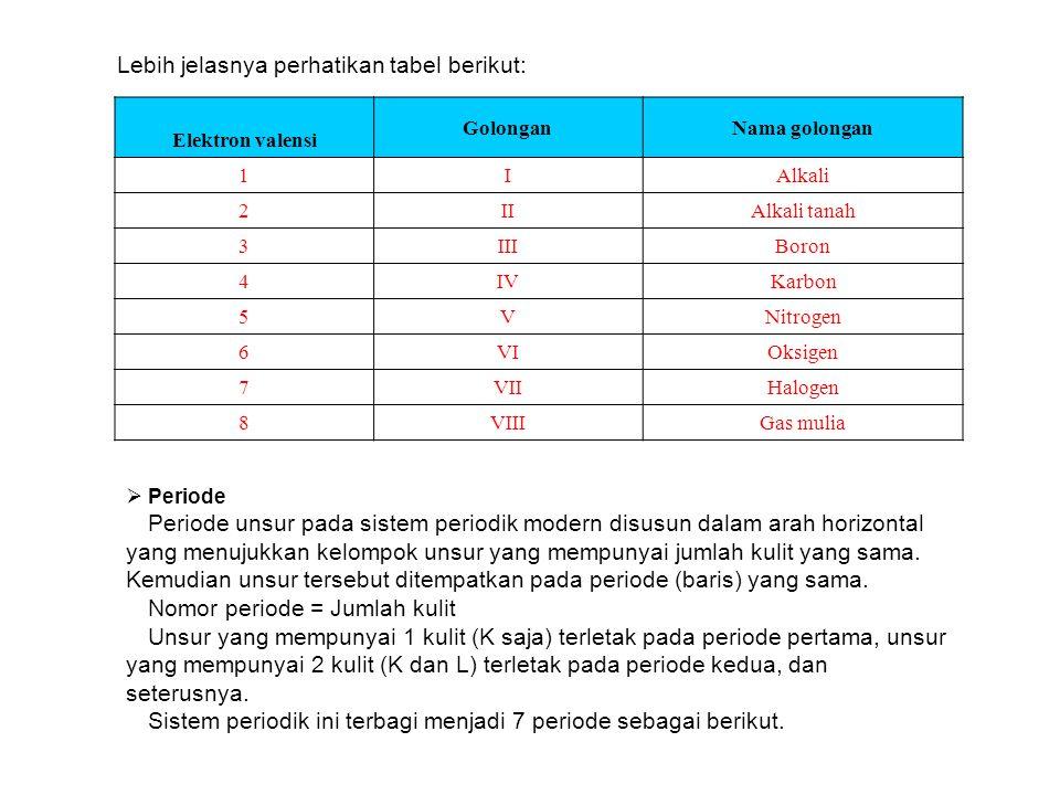 Lebih jelasnya perhatikan tabel berikut: