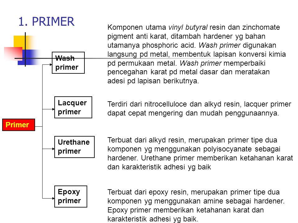 1. PRIMER