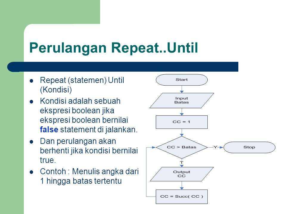 Perulangan Repeat..Until