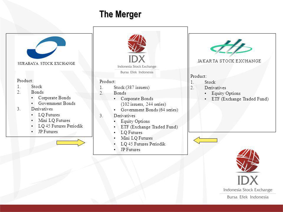 The Merger Product: Stock Product: Product: Derivatives Stock