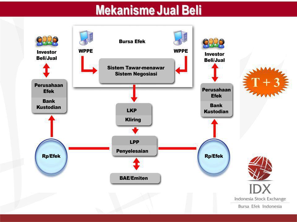 Mekanisme Jual Beli T + 3