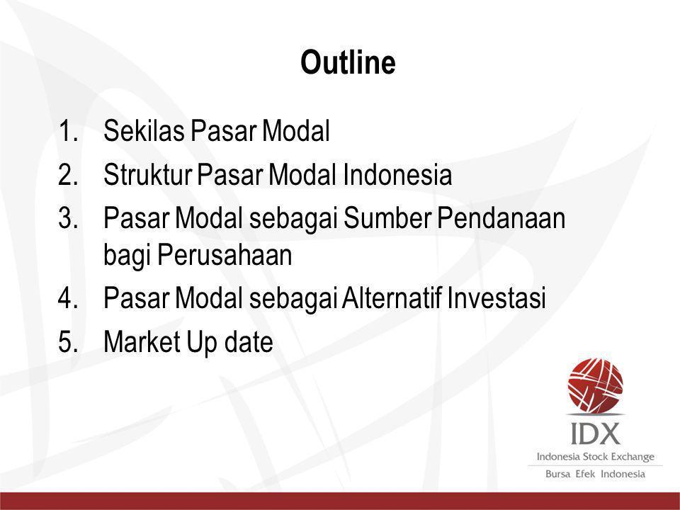 Outline Sekilas Pasar Modal Struktur Pasar Modal Indonesia