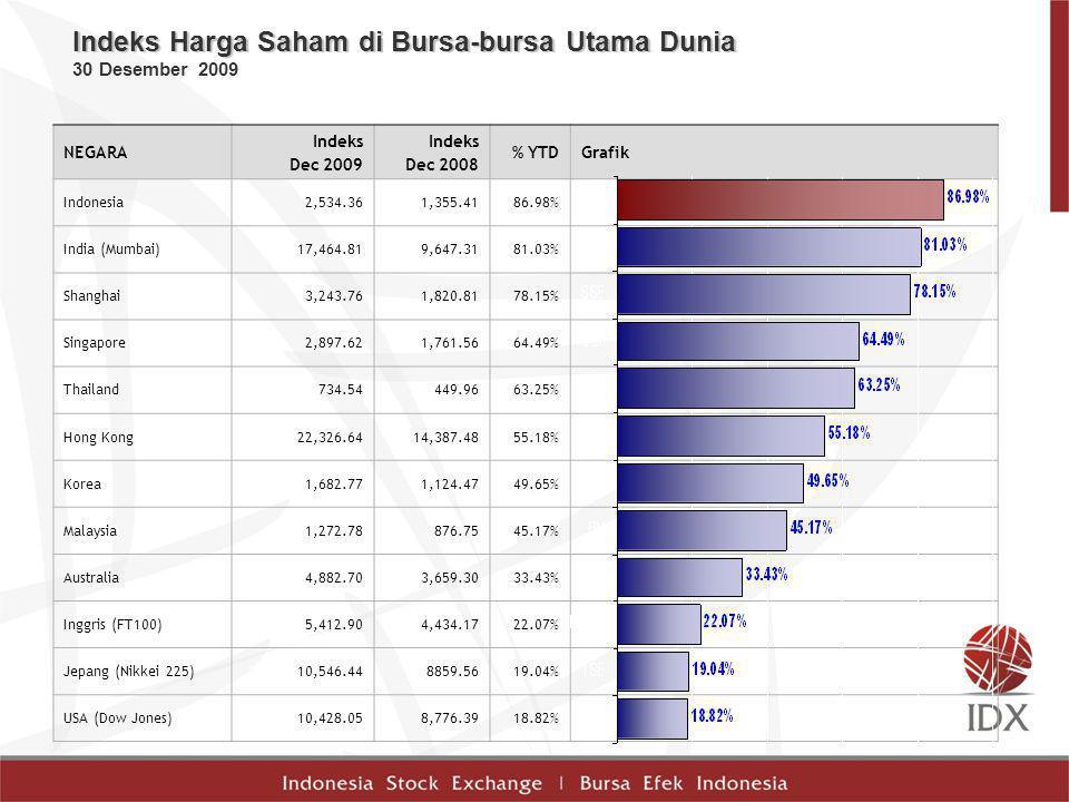 Indeks Harga Saham di Bursa-bursa Utama Dunia 30 Desember 2009