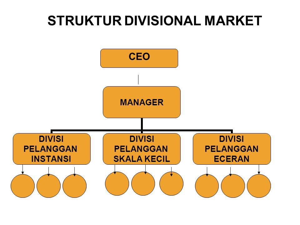 STRUKTUR DIVISIONAL MARKET
