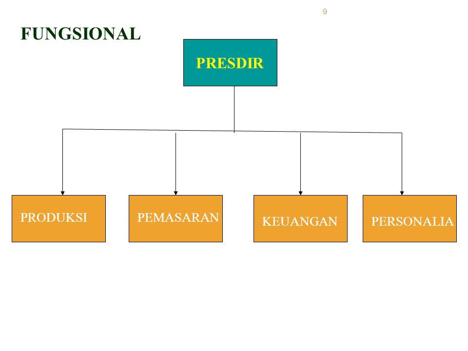 FUNGSIONAL PRESDIR PRODUKSI PEMASARAN KEUANGAN PERSONALIA