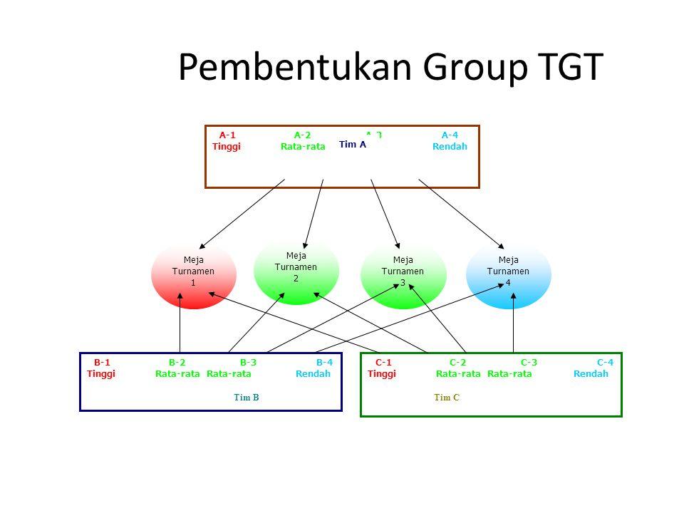 Pembentukan Group TGT A-1 A-2 A-3 A-4