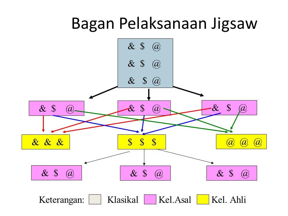 Bagan Pelaksanaan Jigsaw
