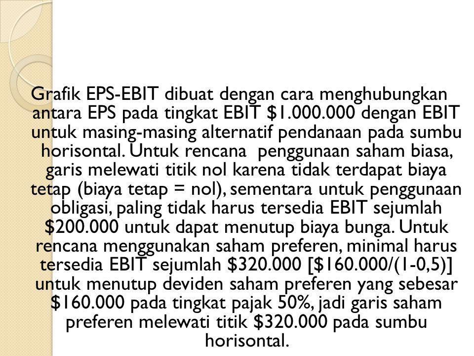 Grafik EPS-EBIT dibuat dengan cara menghubungkan antara EPS pada tingkat EBIT $1.000.000 dengan EBIT untuk masing-masing alternatif pendanaan pada sumbu horisontal.
