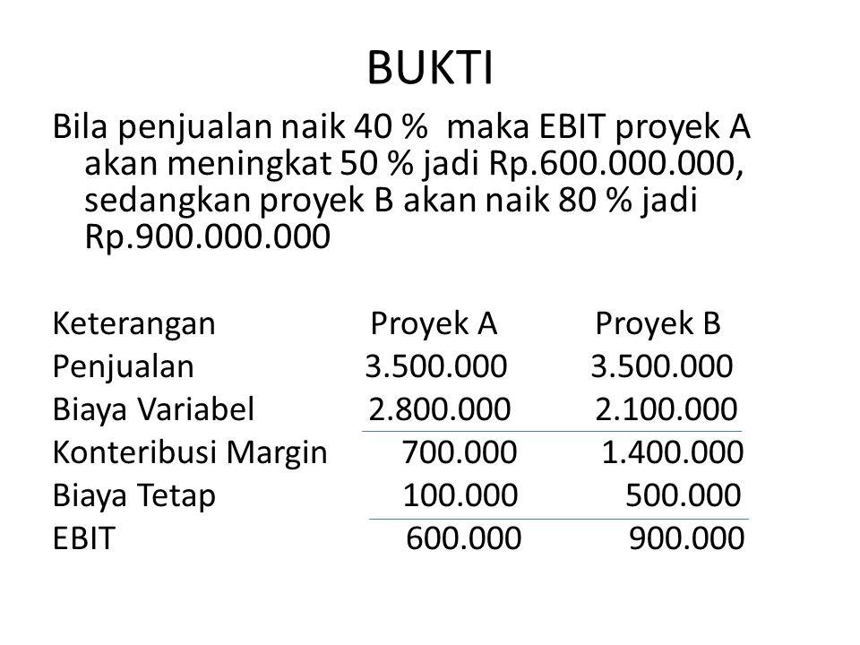 BUKTI Bila penjualan naik 40 % maka EBIT proyek A akan meningkat 50 % jadi Rp.600.000.000, sedangkan proyek B akan naik 80 % jadi Rp.900.000.000.
