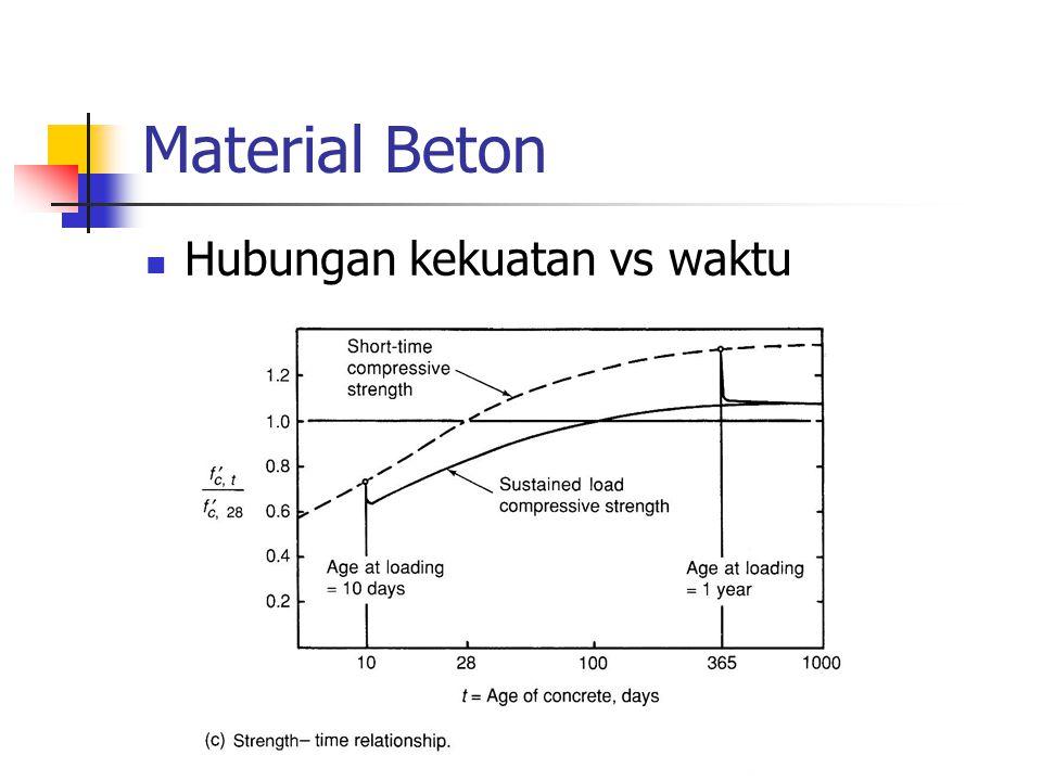 Material Beton Hubungan kekuatan vs waktu