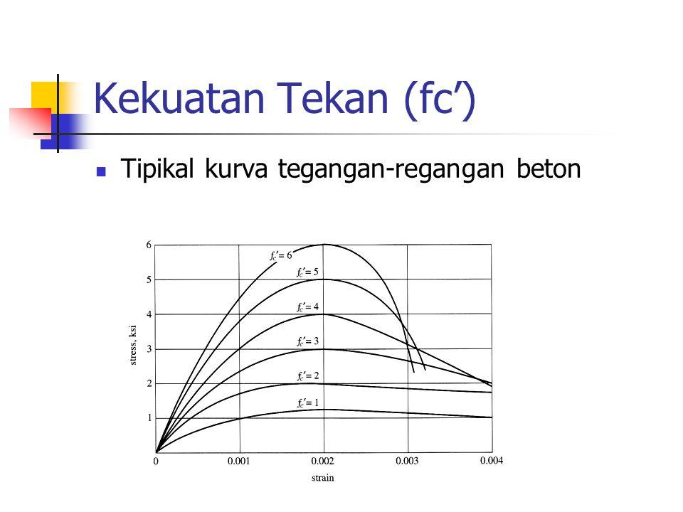 Kekuatan Tekan (fc') Tipikal kurva tegangan-regangan beton