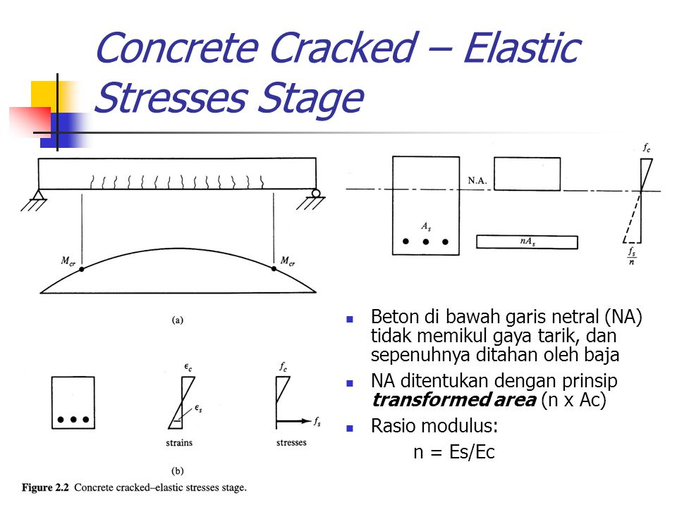 Concrete Cracked – Elastic Stresses Stage