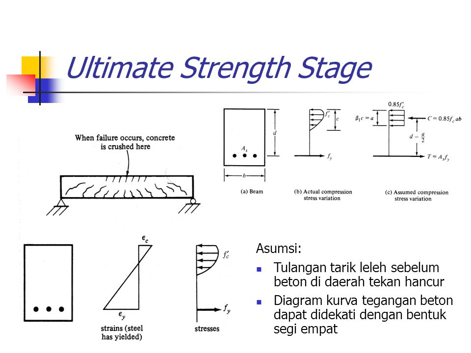 Ultimate Strength Stage