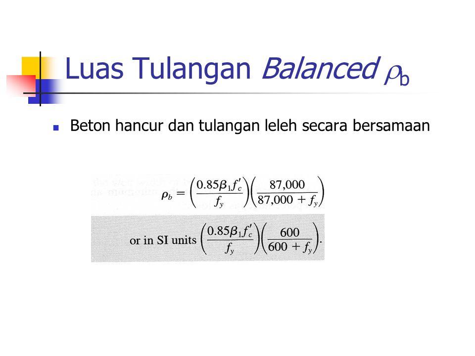 Luas Tulangan Balanced b