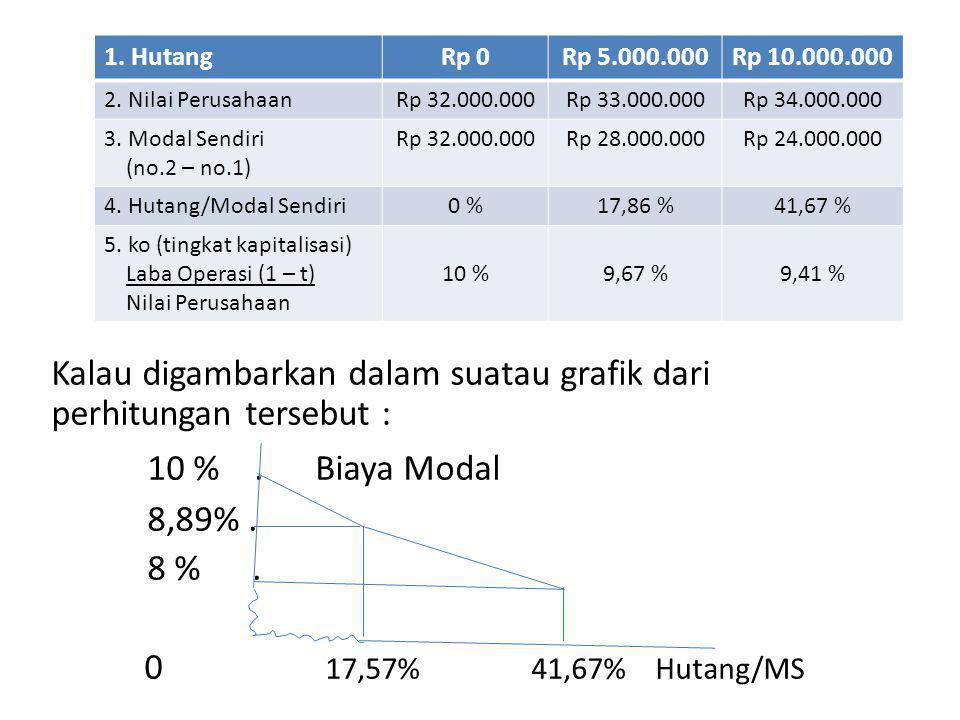 Kalau digambarkan dalam suatau grafik dari perhitungan tersebut :
