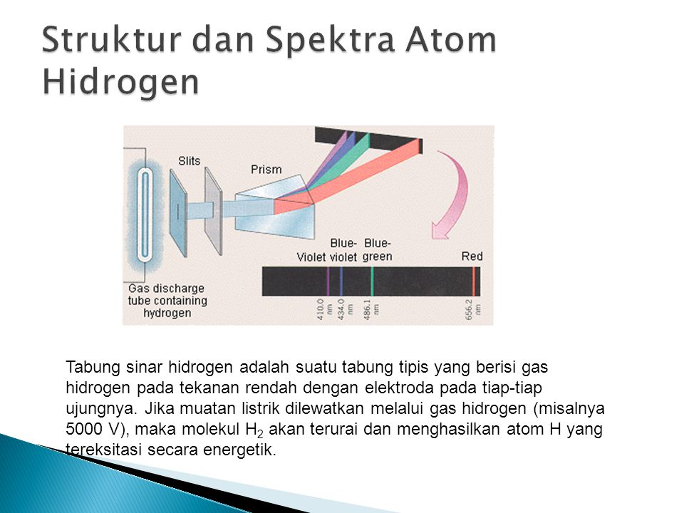 Struktur dan Spektra Atom Hidrogen