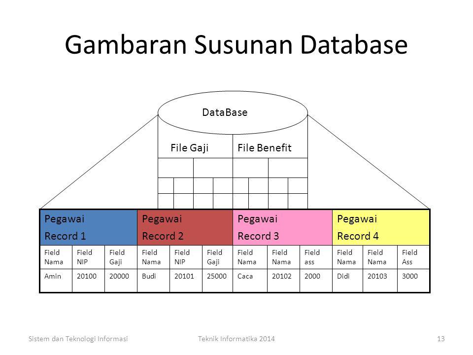 Gambaran Susunan Database