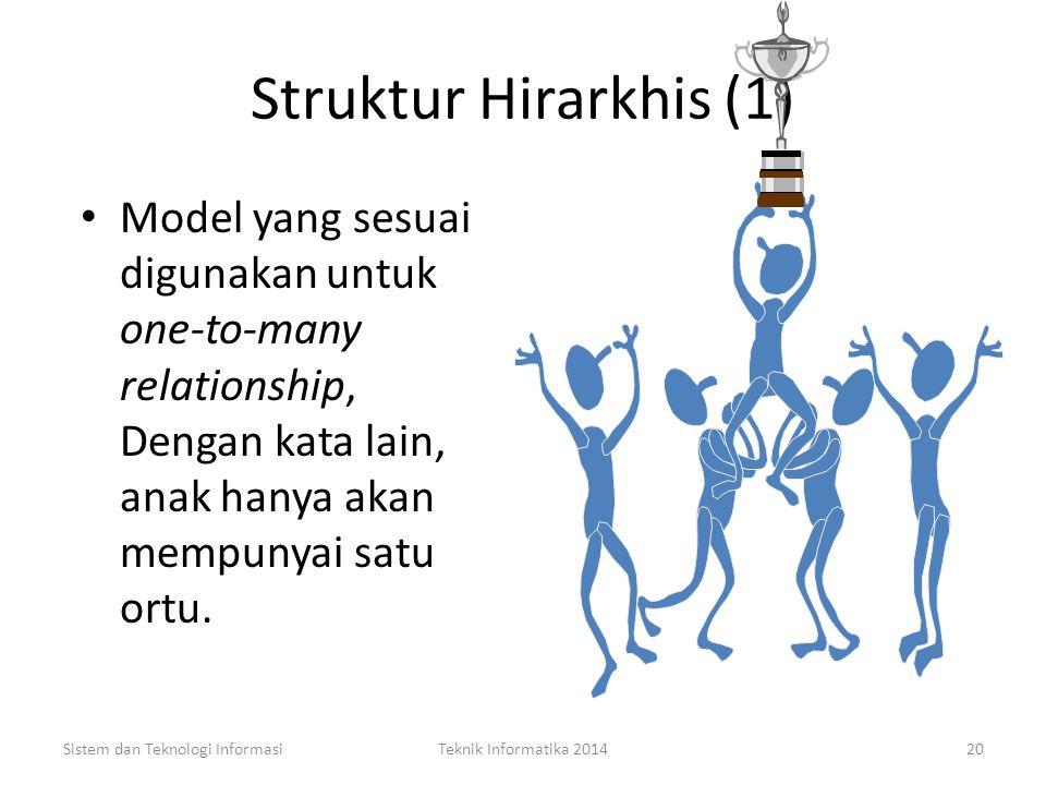 Struktur Hirarkhis (1) Model yang sesuai digunakan untuk one-to-many relationship, Dengan kata lain, anak hanya akan mempunyai satu ortu.