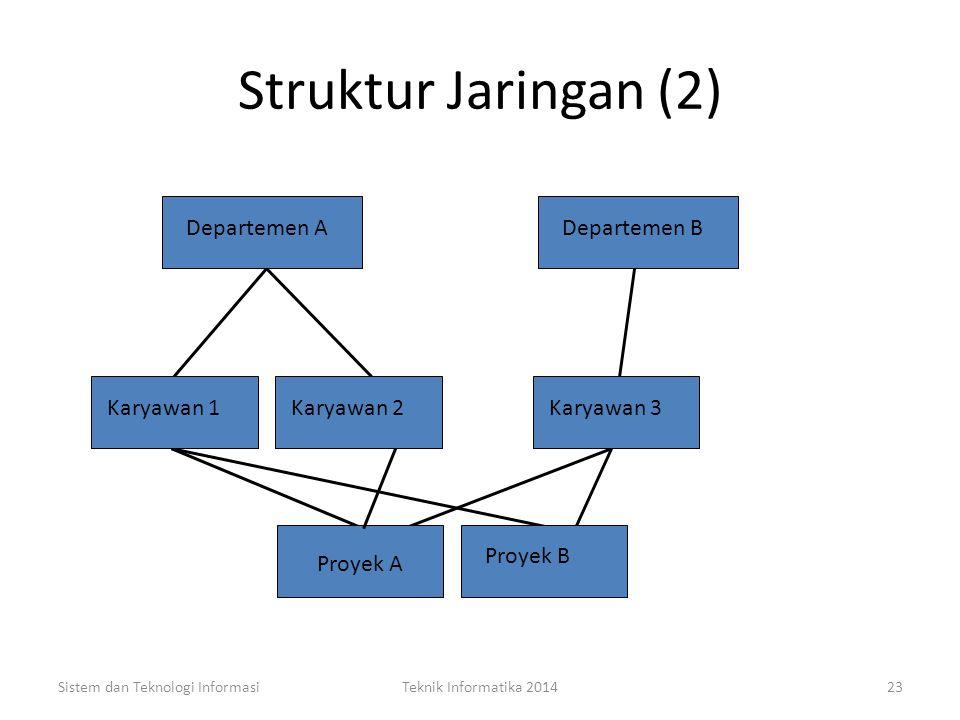 Struktur Jaringan (2) Departemen A Departemen B Karyawan 1 Karyawan 2