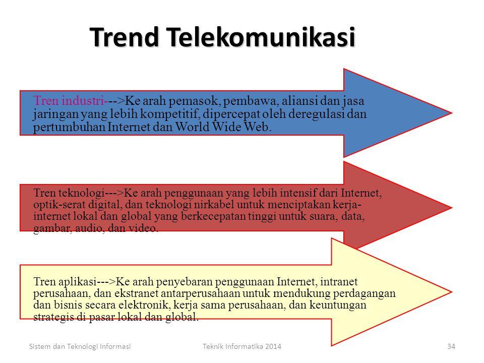Trend Telekomunikasi