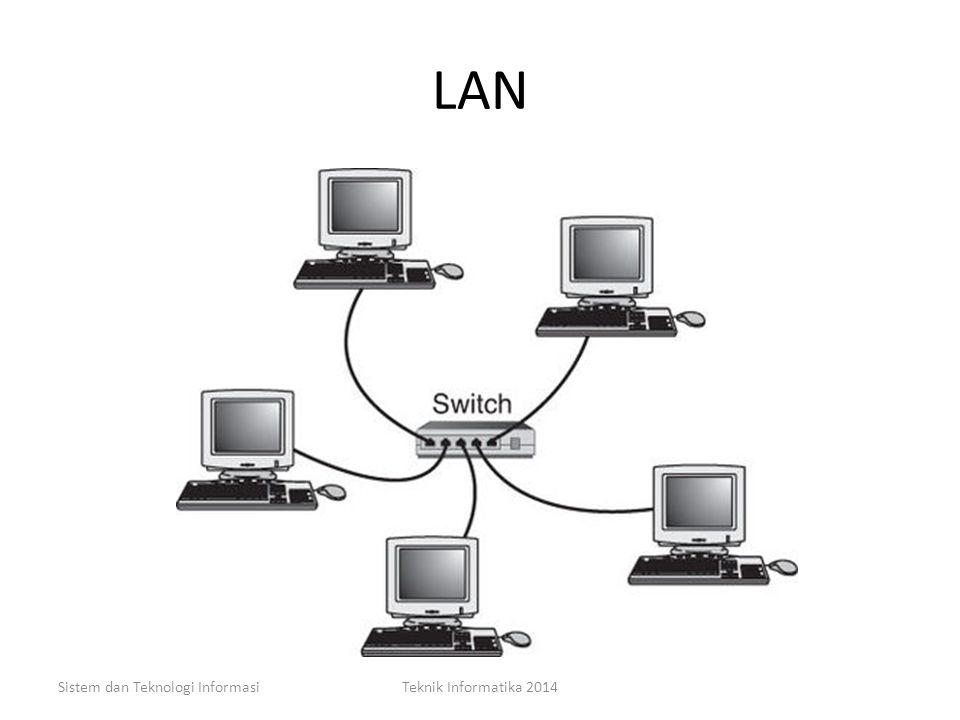 LAN Sistem dan Teknologi Informasi Teknik Informatika 2014