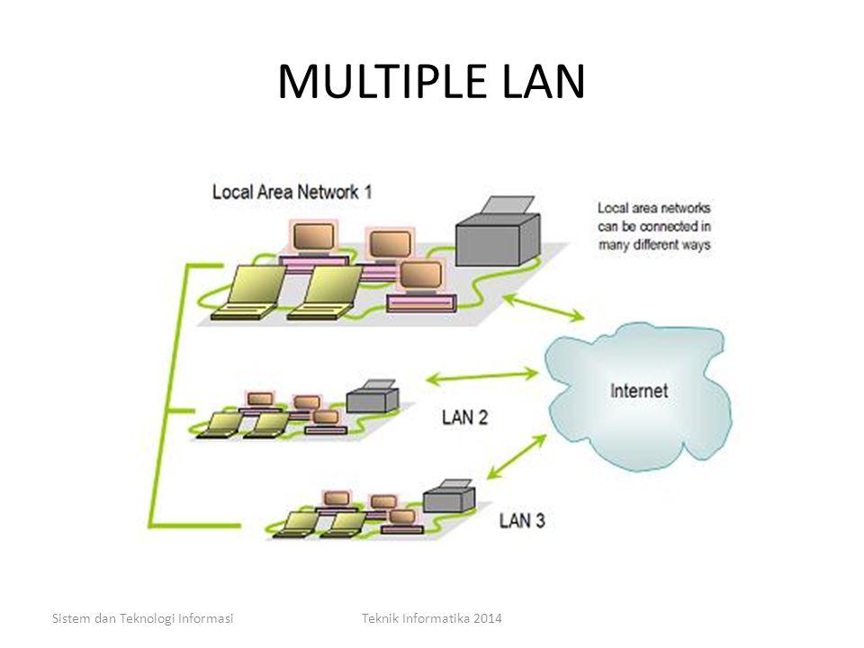 MULTIPLE LAN Sistem dan Teknologi Informasi Teknik Informatika 2014