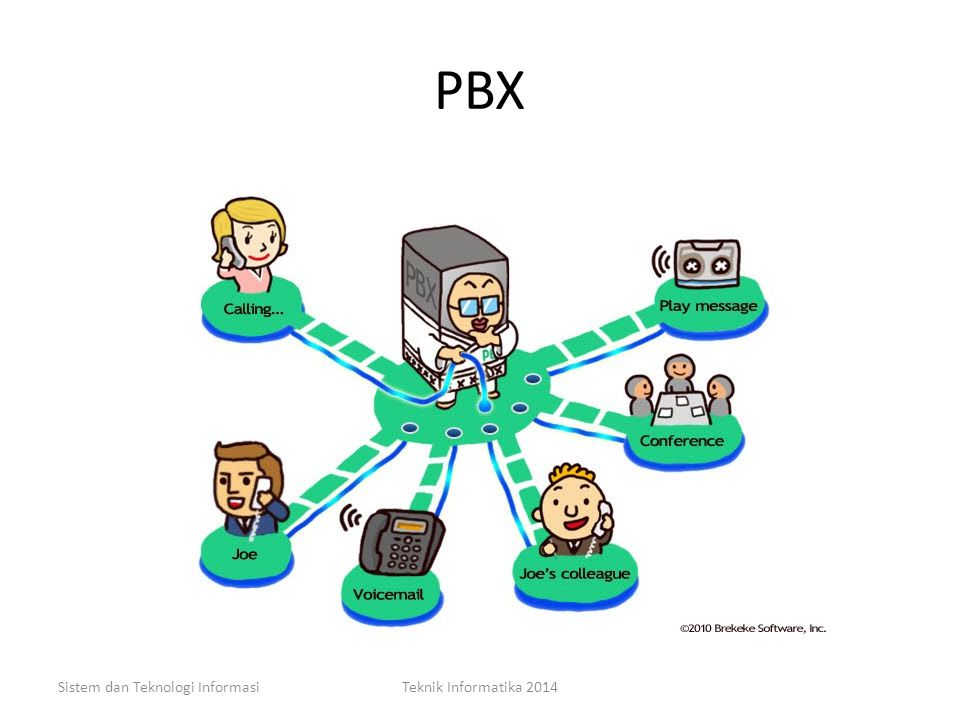 PBX Sistem dan Teknologi Informasi Teknik Informatika 2014