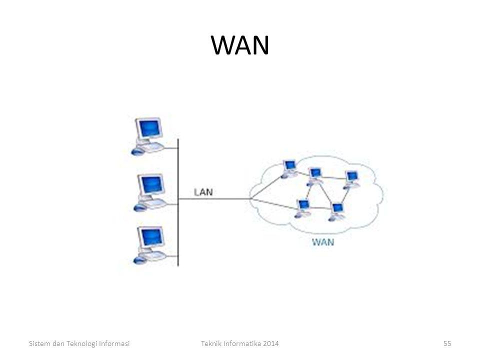 WAN Sistem dan Teknologi Informasi Teknik Informatika 2014