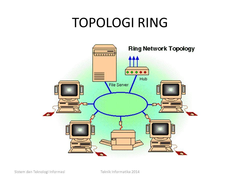 TOPOLOGI RING Sistem dan Teknologi Informasi Teknik Informatika 2014