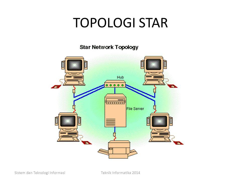 TOPOLOGI STAR Sistem dan Teknologi Informasi Teknik Informatika 2014