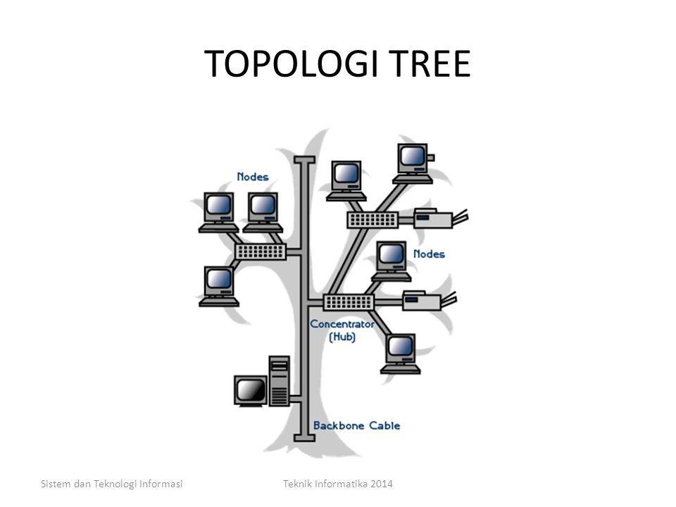 TOPOLOGI TREE Sistem dan Teknologi Informasi Teknik Informatika 2014