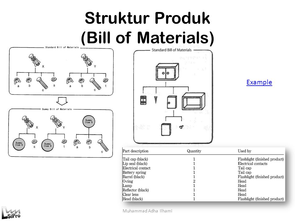 Struktur Produk (Bill of Materials)