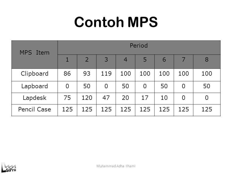 Contoh MPS MPS Item Period 1 2 3 4 5 6 7 8 Clipboard 86 93 119 100