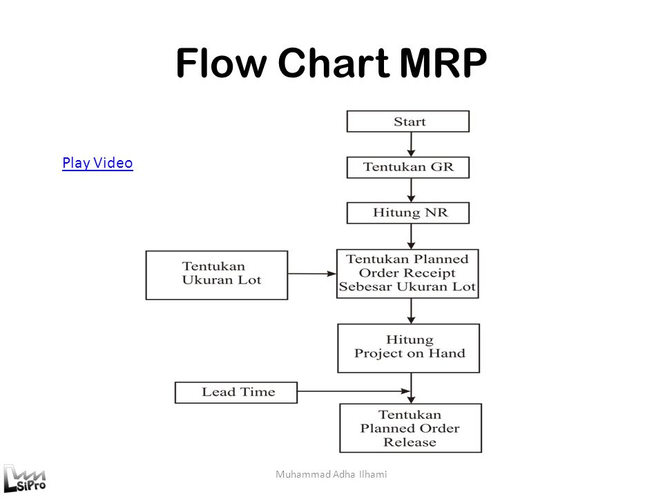 Flow Chart MRP Play Video Muhammad Adha Ilhami