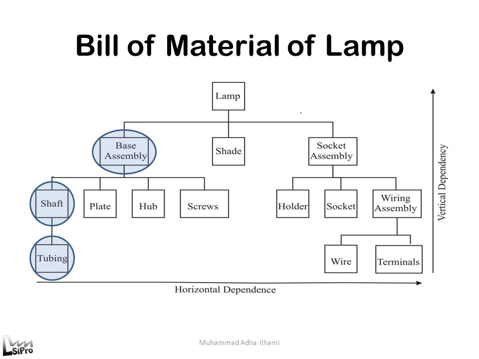Bill of Material of Lamp
