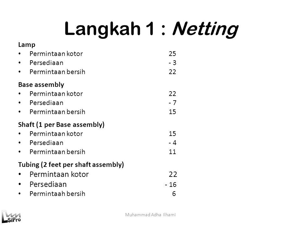 Langkah 1 : Netting Persediaan - 16 Lamp Permintaan kotor 25