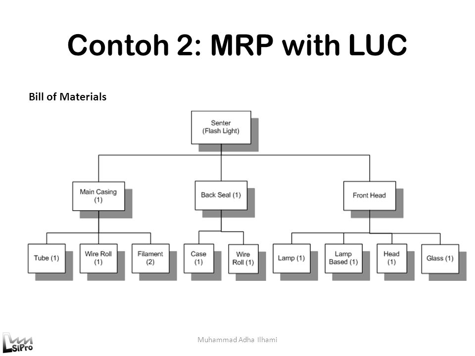 Contoh 2: MRP with LUC Bill of Materials Muhammad Adha Ilhami