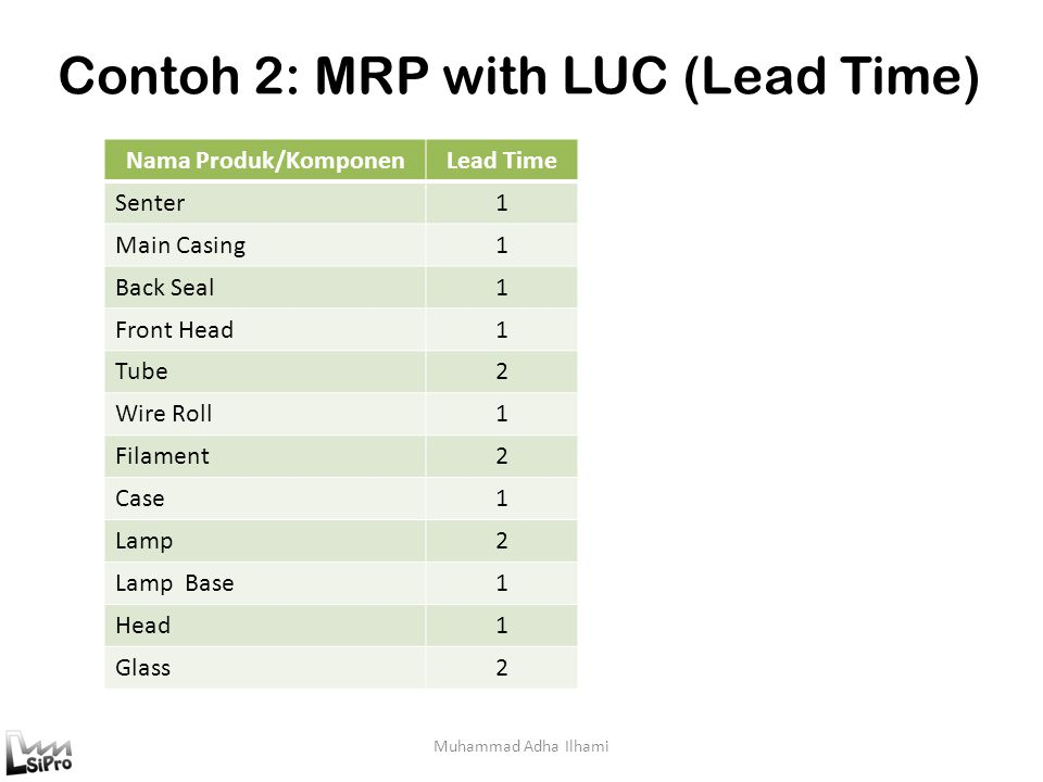 Contoh 2: MRP with LUC (Lead Time)