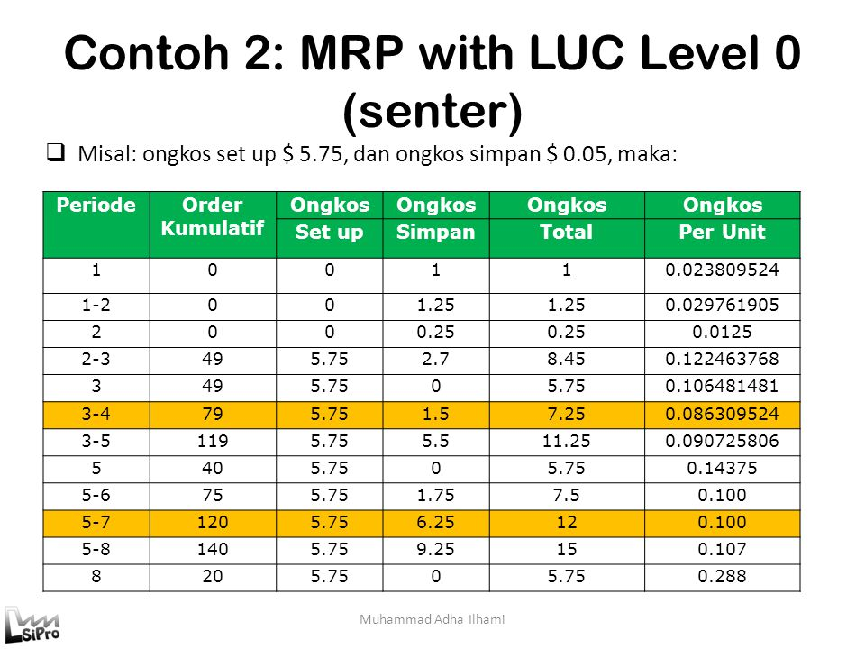 Contoh 2: MRP with LUC Level 0 (senter)