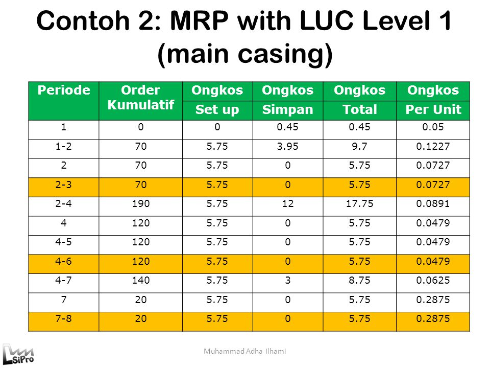 Contoh 2: MRP with LUC Level 1 (main casing)