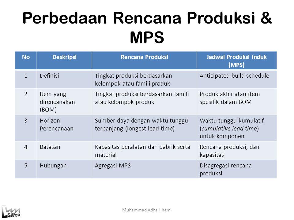 Perbedaan Rencana Produksi & MPS