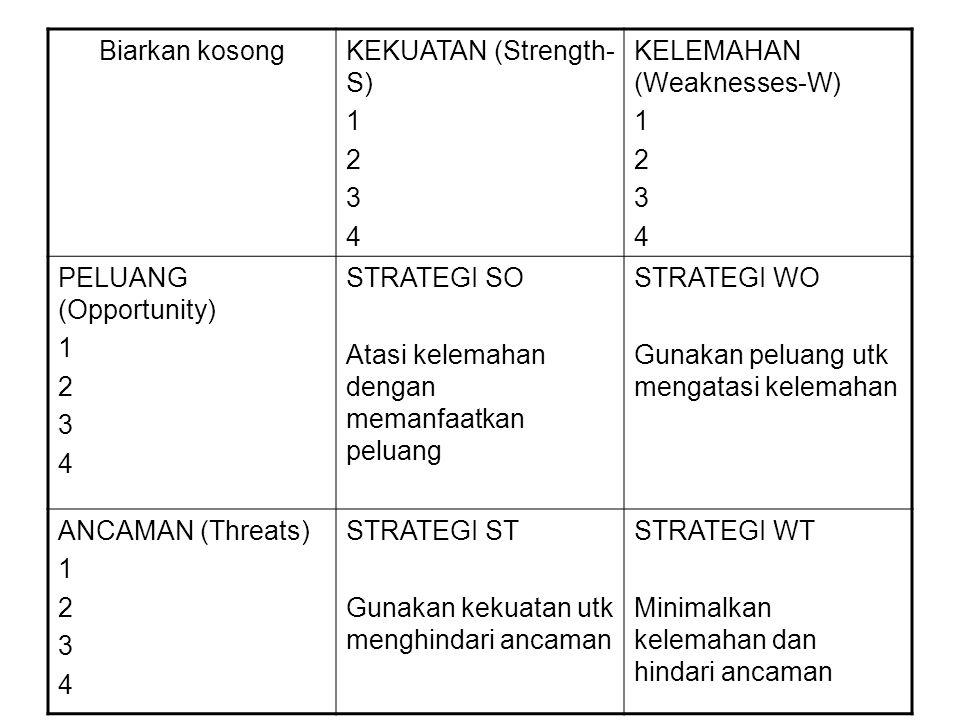 Biarkan kosong KEKUATAN (Strength-S) 1. 2. 3. 4. KELEMAHAN (Weaknesses-W) PELUANG (Opportunity)
