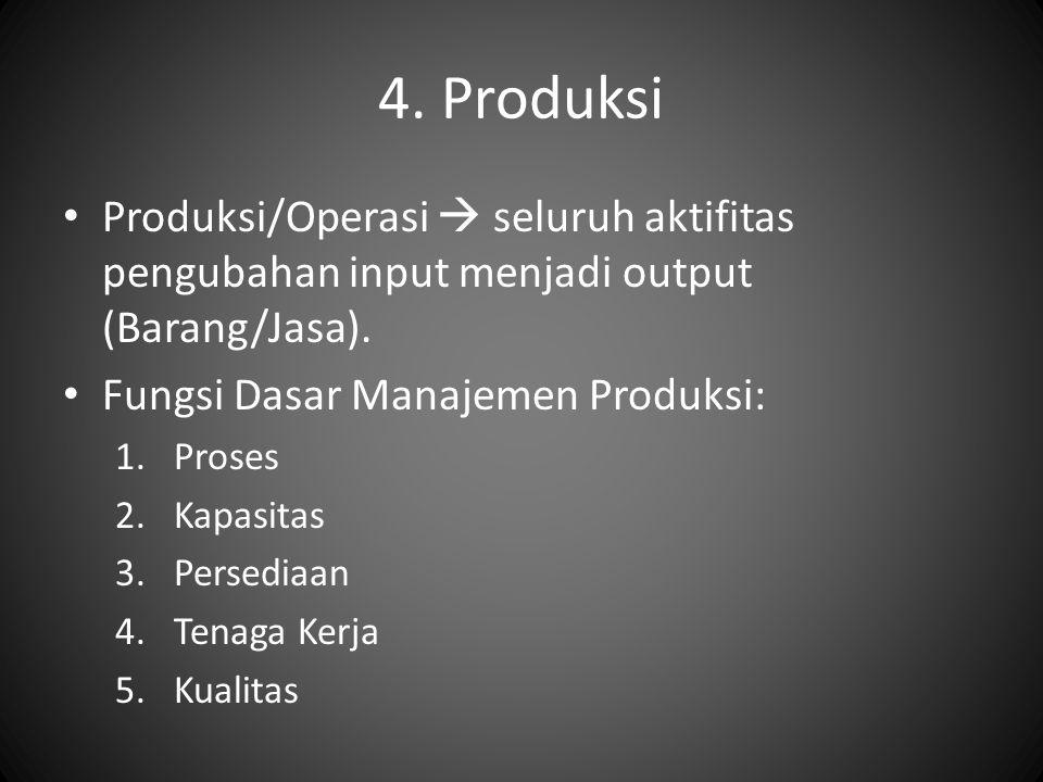 4. Produksi Produksi/Operasi  seluruh aktifitas pengubahan input menjadi output (Barang/Jasa). Fungsi Dasar Manajemen Produksi: