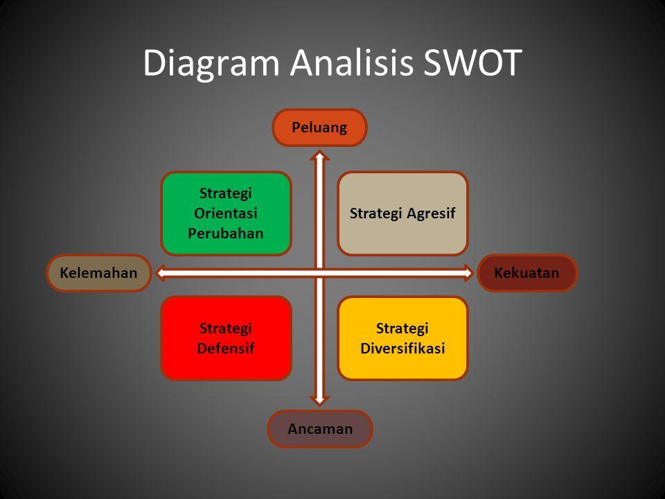 Strategi Diversifikasi Strategi Orientasi Perubahan